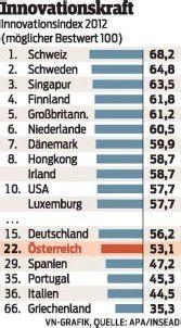 Österreich fällt in Sachen Innovationskraft zurück