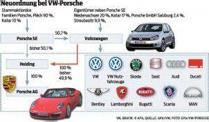 Volkswagen vollendet die Porsche-Übernahme