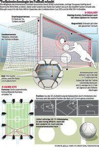 Grünes Licht für Technik im Fußball