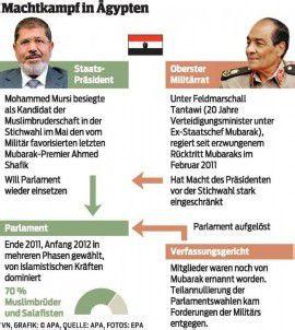 Ägyptens Parlament tagt wieder