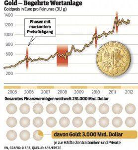 Gold kämpft mit andauernder Korrektur