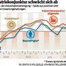 Industriekonjunktur trübt sich ein