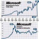 Microsoft rutschte zum ersten Mal in rote Zahlen
