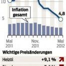 Haushaltsenergie im Mai 4,8 Prozent teurer