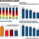 Vorarlbergs Wirtschaft trotzt dem Abschwung