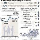 Deutlicher Zuwachs bei Arbeitslosigkeit im Land