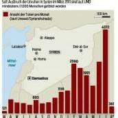 Syrische Aufständische unter Druck