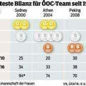 Olympia-Bilanz der Österreicher