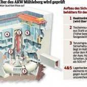 Auch AKW Mühleberg wird geprüft