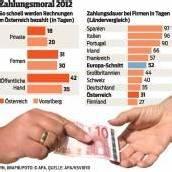 Vorarlberger Firmen sind die verlässlichsten Zahler