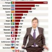 In Vorarlberg 2012 kein Anstieg von Insolvenzen
