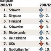 Österreich mischt weiter vorne mit
