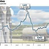 Die Dieselpreise machen den Transporteuren zu schaffen