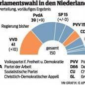 In den Niederlanden deutet alles auf große Koalition hin