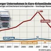 Exporte in Krisenländer der EU eingebrochen