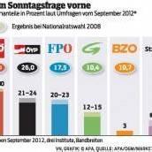 Umfragen: SPÖ klar in Führung