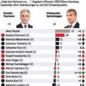 Österreicher vertrauen Politikern immer weniger