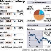 Telekom Austria kappt die Dividende