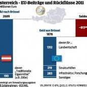 Eine Billion Euro für sieben Jahre