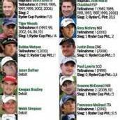 Im Golf-Duell geht es um viel Prestige