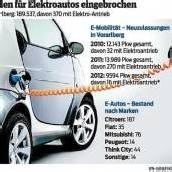 Heuer nur 16 E-Autos zugelassen