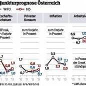 Ökonomen korrigieren Prognosen für 2013 nach unten – mehr Arbeitslose