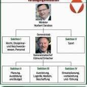 ÖVP-Heeresmodell zerpflückt