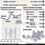 8349 Personen im Land ohne Arbeit