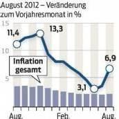 Energiepreise steigen weiter