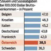 Hochsteuer-Land Österreich