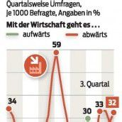 Die Österreicher sind wieder pessimistischer gestimmt