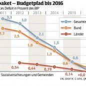 Wirtschaftsflaute setzt dem Bundesbudget zu