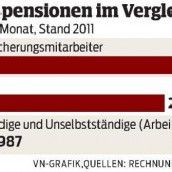 3150 Euro Pension bei der Sozialversicherung