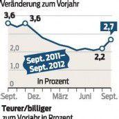 Inflation kräftig gestiegen
