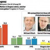 SPÖ sieht sich in Umfrage bestätigt