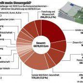 Steuergeld für Länder, Pensionen und Soziales