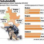 Deutlich weniger Einbrüche in Vorarlberg