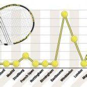 Ein Tennisjahr für das Kuriositäten-Kabinett