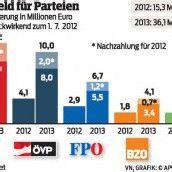 Nur 36 Millionen Euro für Parteien