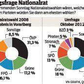 31 Prozent für ÖVP bei NR-Wahl im Land