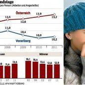 Vorarlberger sind weniger lang im Krankenstand