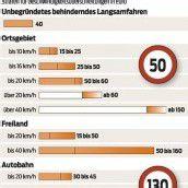 Elf Millionen Euro Bußgeld: Verkehrssünder füllen die Kasse