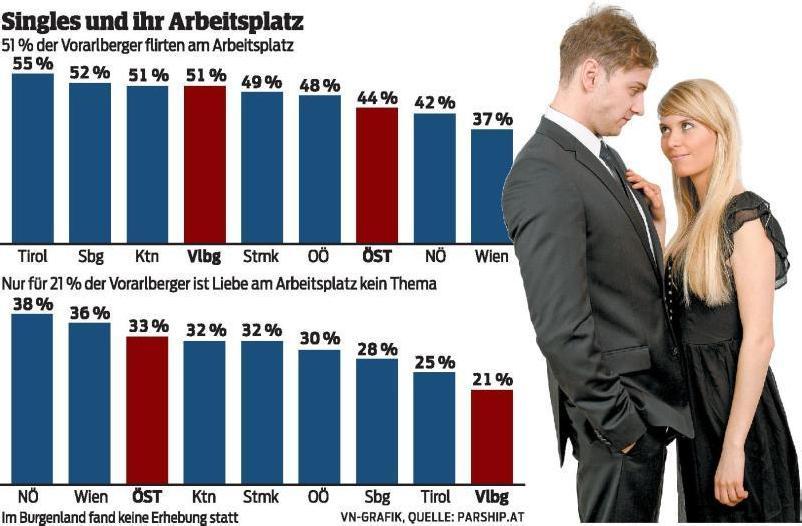 100% Gratis Singlebrse Vorarlberg Bregenz Singles