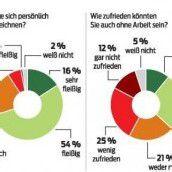 Umfrage: Vorarlberger vom eigenen Fleiß überzeugt