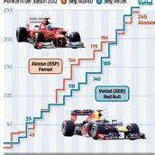 Der Boss glaubt an Alonso