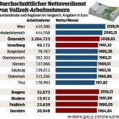 Wiener verdienen mehr als die Vorarlberger