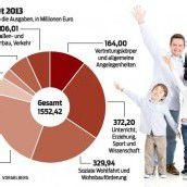 Budget: Mehr Geld für Bildung und Gesundheit