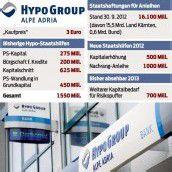 Staatshilfe schützt auch Vorarlberger Hypobank