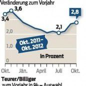 Inflation kletterte stärker als erwartet