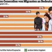 Deutsch verdrängt die Herkunftssprachen